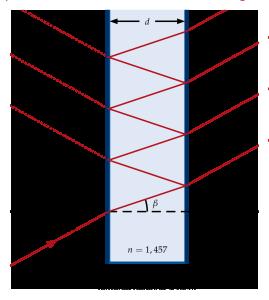 Strahlengang im Fabry-Pérot-Etalon